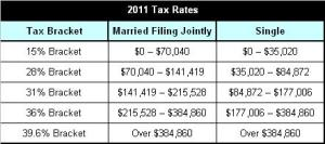 2011 Projected Tax Brackets