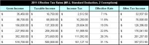 2011 Effective Tax Rates