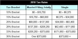 2010 Tax Brackets
