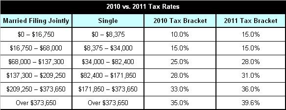 2010 vs. 2011 Tax Rates