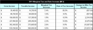 2011 Marginal Tax and Rate Increases
