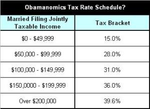 Obama's Tax Rate Schedule?