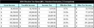 2010 Effective Tax Rates