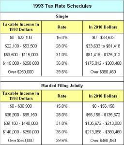 1993 Tax Rates