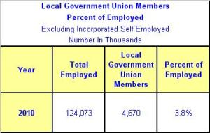 Local Government Union Members