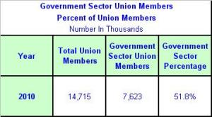 Government Sector Union Members