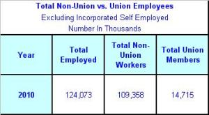 Total Non-Union vs. Union Employees