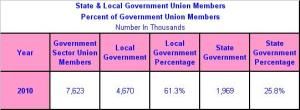State & Local Government Union Members