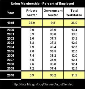 Union Membership Plummets