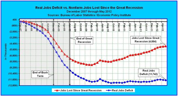 Real Jobs Deficit