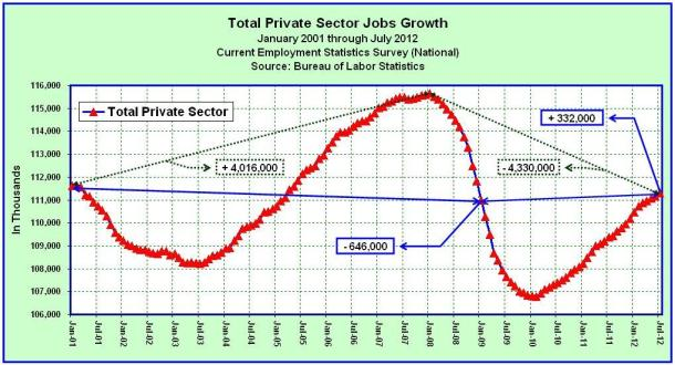 Total Private Sector