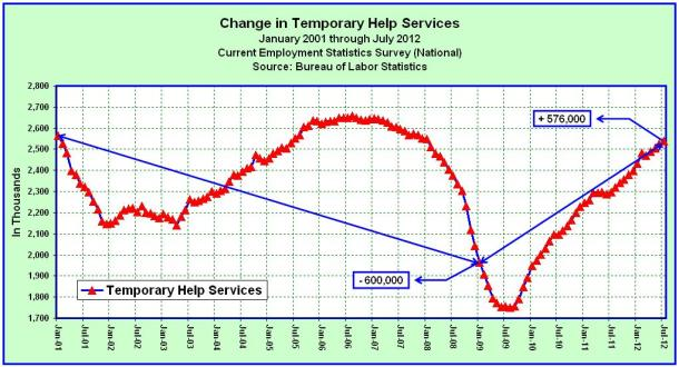 Temporary Help Services Jobs