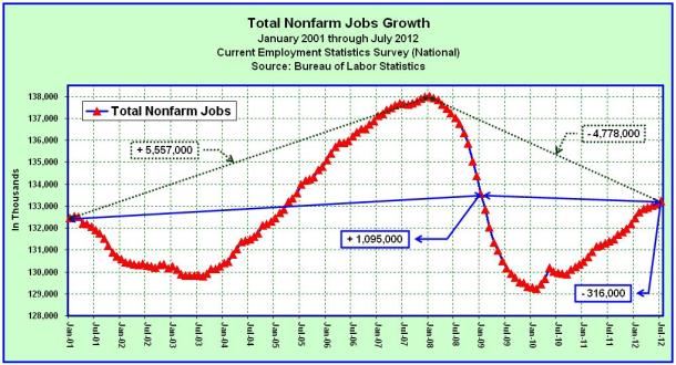 Total Nonfarm Jobs