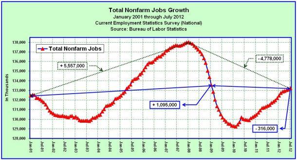 Total Nonfarm Jobs