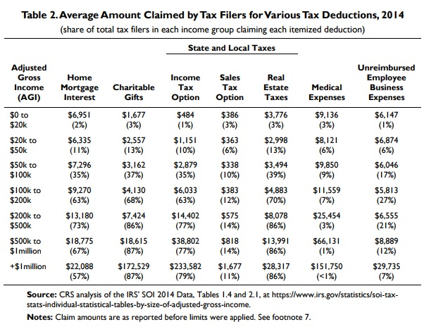 Share of Avg Itemized Deductions by Income