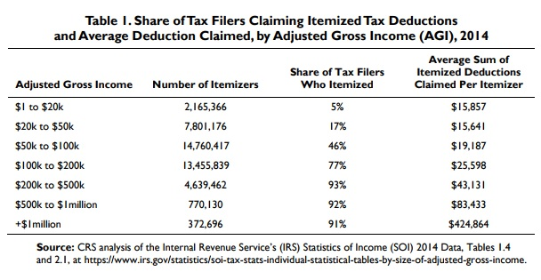 Share of Itemized Deductions and Average Claimed